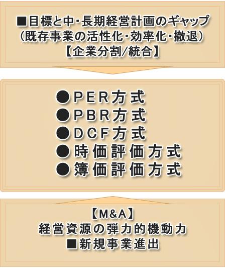 M&A -買収・売却- フロー